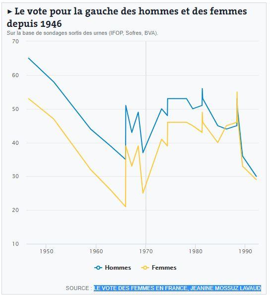vote_femme_gauche_droite.JPG