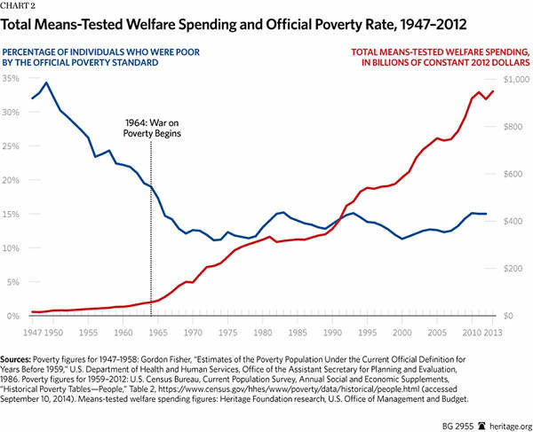 bg-war-on-poverty-50-years-chart-2-600.jpg