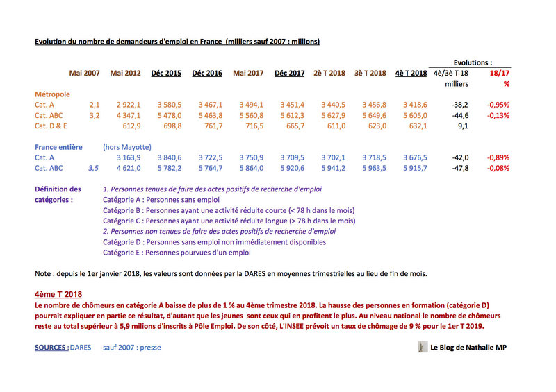 Evolution du chômage en France depuis 2007.jpg