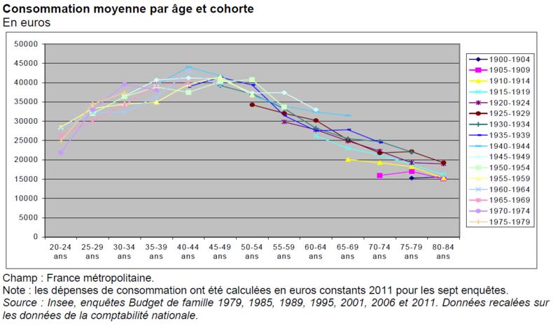 Consommation par âge.PNG