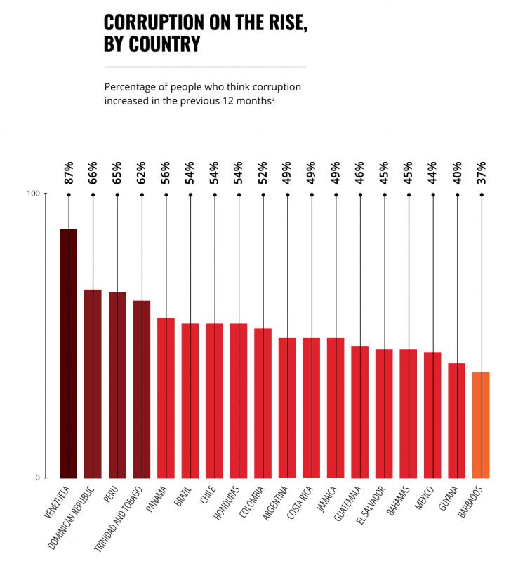 Baromètre de la corruption 2019 Transparency International 1.png