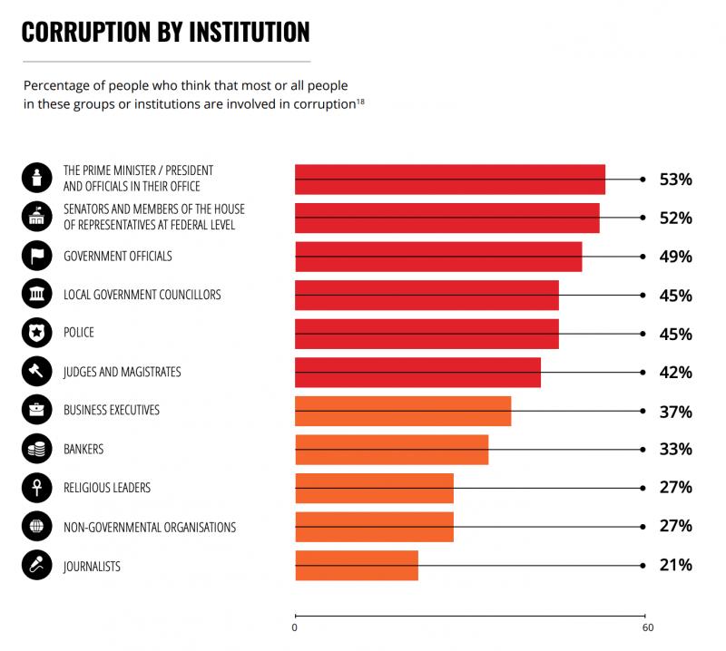 Baromètre de la corruption 2019 Transparency International 2.png