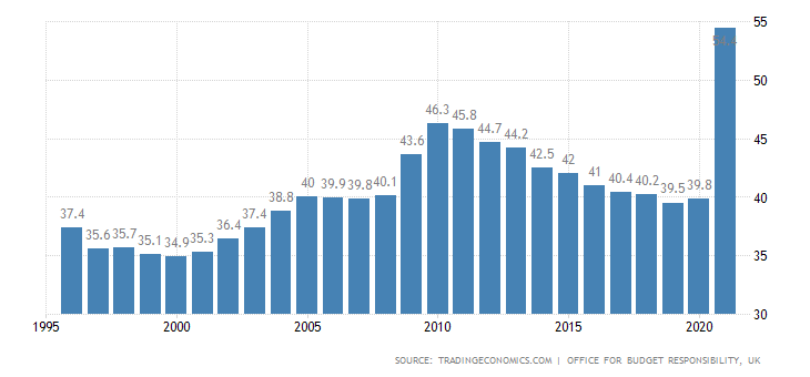 united-kingdom-government-spending-to-gdp.png