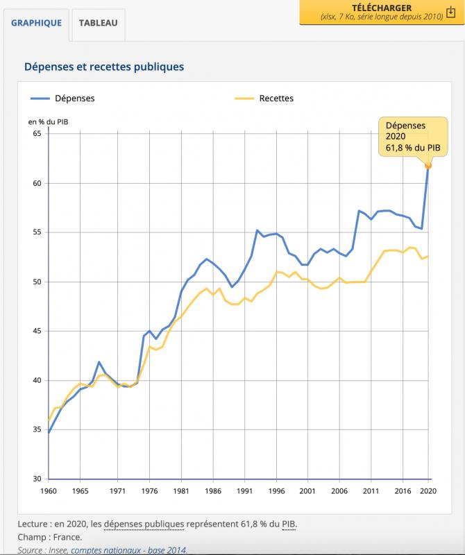 Dépenses publiques France depuis 1960 INSEE.png