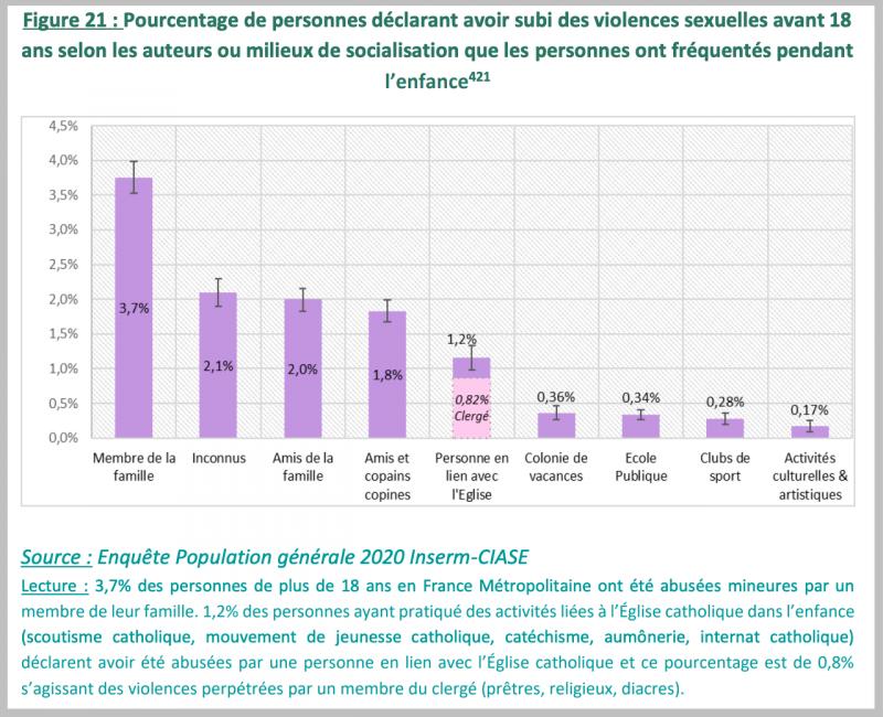 Prévalence d'abus sexuels sur mineurs par milieux depuis 1950.png